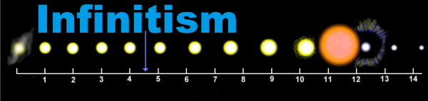 Welcome PDF reader The new worldview that is described in the Book ''Calculation ERROR'', now has a name: Infinitism. The evolution of the sun became the symbol for Infinitism